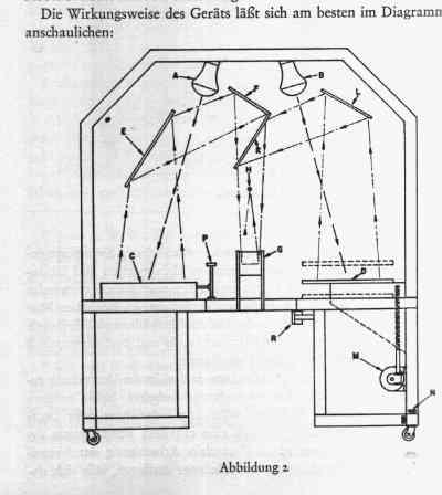 """A figural drawing of a collation machine. The caption reads, """"Die Wirkungsweise des Geraets laesst sich am besten im Diagramm anschaulichen:"""""""